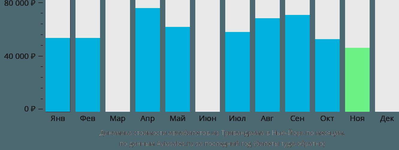 Динамика стоимости авиабилетов из Тривандрама в Нью-Йорк по месяцам