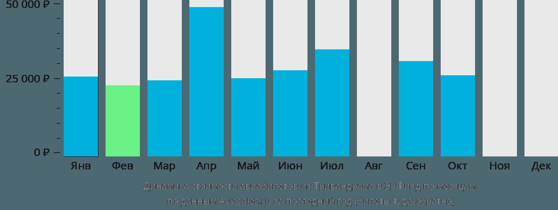 Динамика стоимости авиабилетов из Тривандрама в Эр-Рияд по месяцам