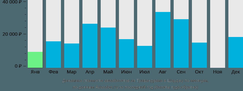 Динамика стоимости авиабилетов из Тривандрама в Шарджу по месяцам