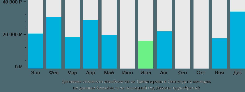 Динамика стоимости авиабилетов из Тривандрама в Сингапур по месяцам