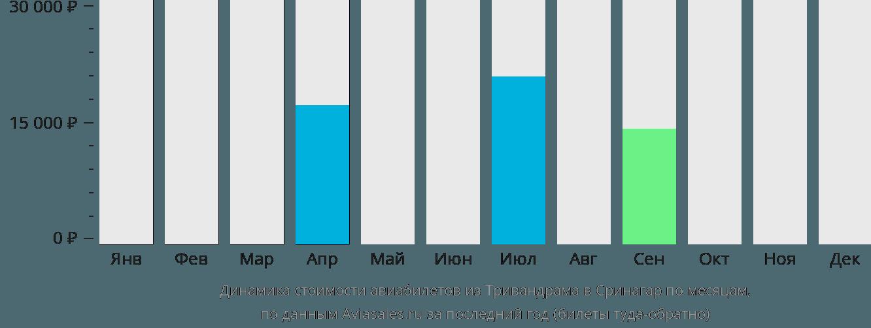 Динамика стоимости авиабилетов из Тривандрама в Сринагар по месяцам