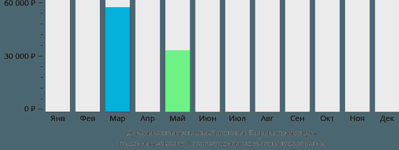 Динамика стоимости авиабилетов из Баирики по месяцам