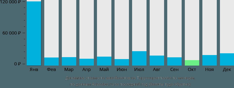 Динамика стоимости авиабилетов из Тируччираппалли по месяцам