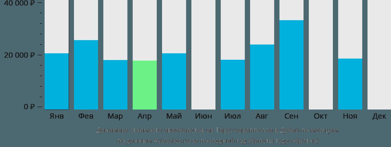 Динамика стоимости авиабилетов из Тируччираппалли в Дубай по месяцам