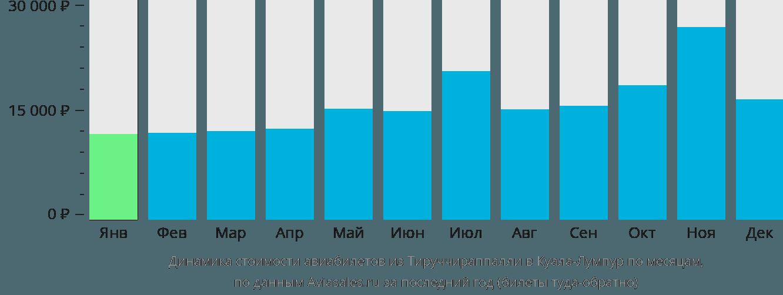 Динамика стоимости авиабилетов из Тируччираппалли в Куала-Лумпур по месяцам