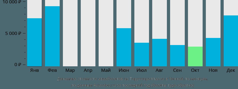 Динамика стоимости авиабилетов из Тируччираппалли в Ченнай по месяцам