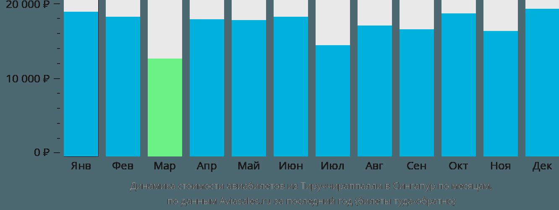 Динамика стоимости авиабилетов из Тируччираппалли в Сингапур по месяцам