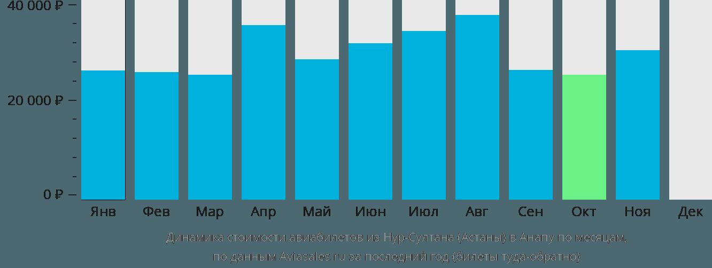 Динамика стоимости авиабилетов из Астаны в Анапу по месяцам
