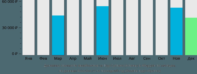 Динамика стоимости авиабилетов из Нур-Султана (Астаны) в Абердин по месяцам
