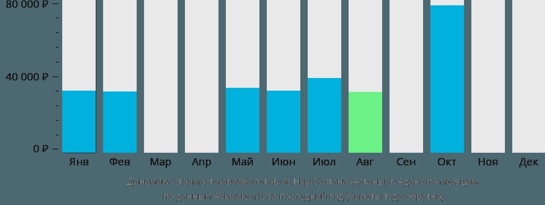 Динамика стоимости авиабилетов из Нур-Султана (Астаны) в Адану по месяцам