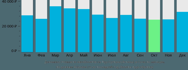 Динамика стоимости авиабилетов из Астаны в Сочи  по месяцам