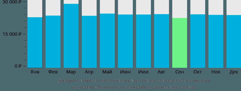 Динамика стоимости авиабилетов из Нур-Султана (Астаны) в ОАЭ по месяцам
