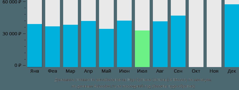 Динамика стоимости авиабилетов из Нур-Султана (Астаны) в Малагу по месяцам