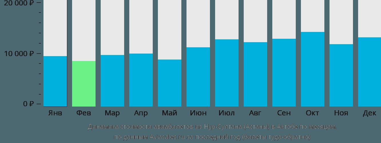 Динамика стоимости авиабилетов из Астаны в Актюбинск по месяцам