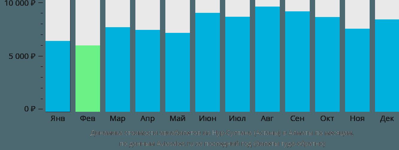 Динамика стоимости авиабилетов из Нур-Султана (Астаны) в Алматы по месяцам
