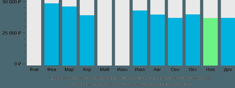 Динамика стоимости авиабилетов из Астаны в Аликанте по месяцам