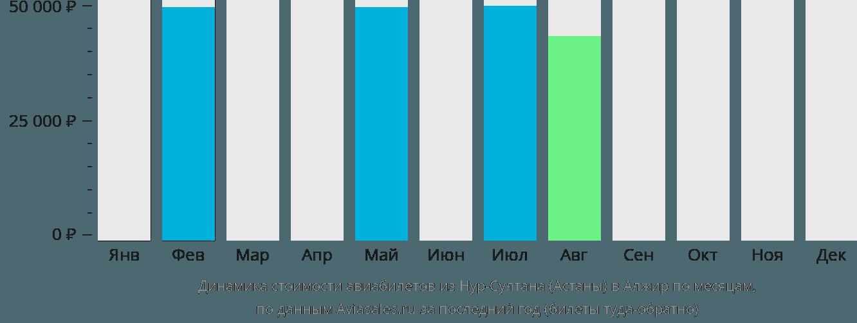 Динамика стоимости авиабилетов из Нур-Султана (Астаны) в Алжир по месяцам