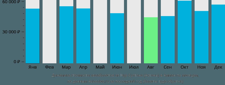 Динамика стоимости авиабилетов из Нур-Султана (Астаны) в Амман по месяцам