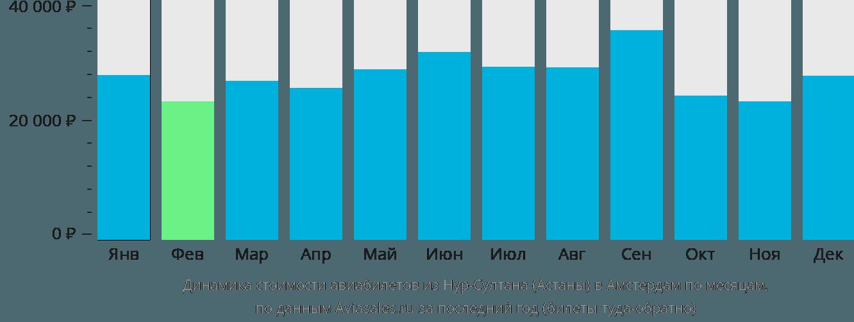 Динамика стоимости авиабилетов из Нур-Султана (Астаны) в Амстердам по месяцам