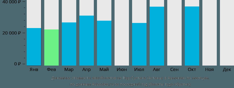 Динамика стоимости авиабилетов из Нур-Султана (Астаны) в Армению по месяцам