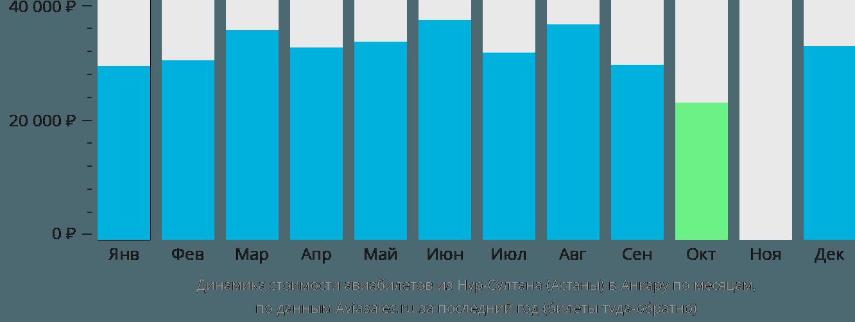 Динамика стоимости авиабилетов из Нур-Султана (Астаны) в Анкару по месяцам