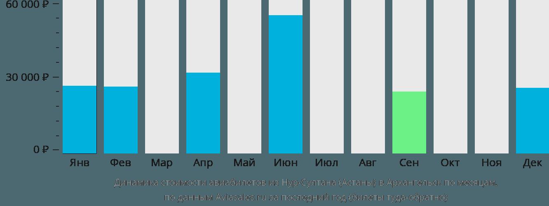 Динамика стоимости авиабилетов из Астаны в Архангельск по месяцам