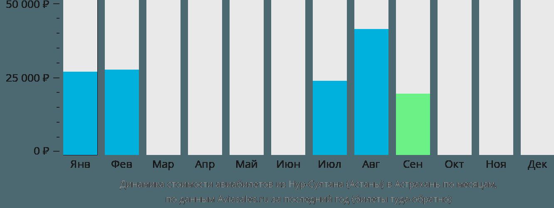 Динамика стоимости авиабилетов из Астаны в Астрахань по месяцам