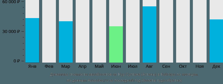 Динамика стоимости авиабилетов из Астаны в Кайсери по месяцам