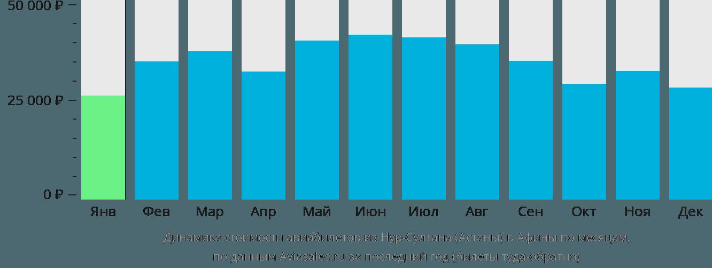 Динамика стоимости авиабилетов из Нур-Султана (Астаны) в Афины по месяцам
