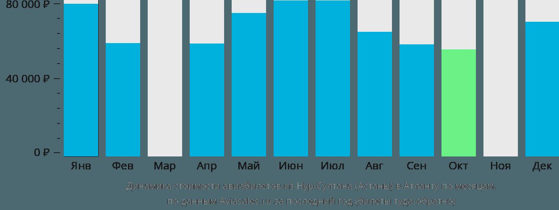 Динамика стоимости авиабилетов из Нур-Султана (Астаны) в Атланту по месяцам