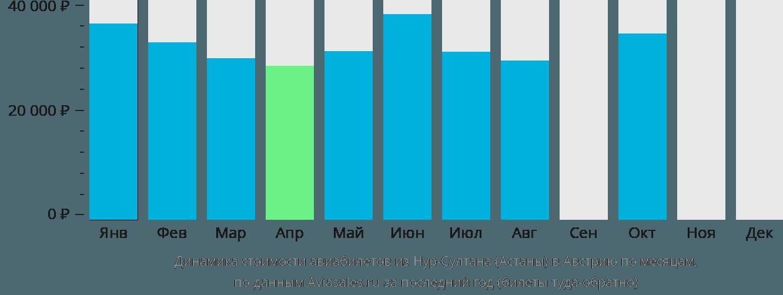 Динамика стоимости авиабилетов из Нур-Султана (Астаны) в Австрию по месяцам