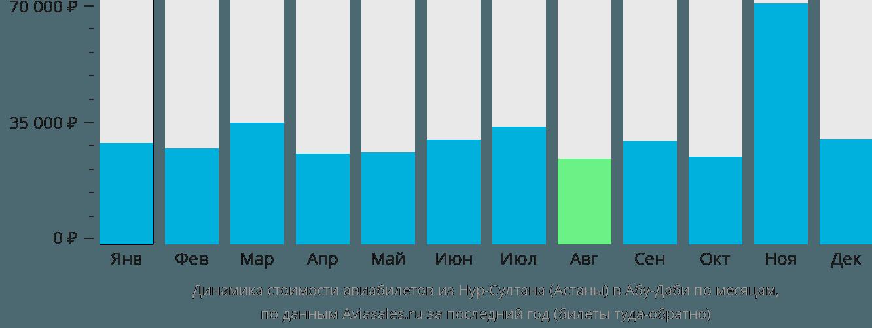 Динамика стоимости авиабилетов из Нур-Султана (Астаны) в Абу-Даби по месяцам