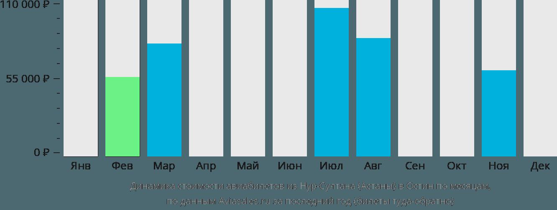 Динамика стоимости авиабилетов из Астаны в Остин по месяцам