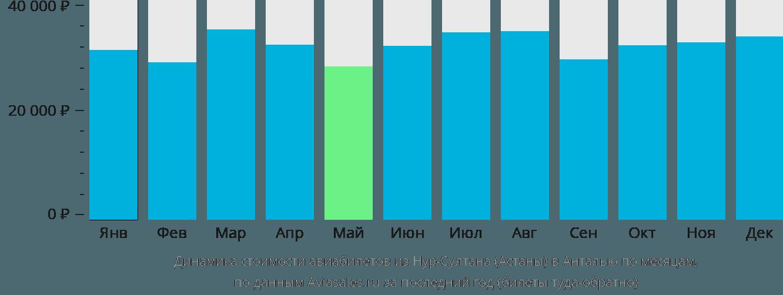 Динамика стоимости авиабилетов из Астаны в Анталью по месяцам