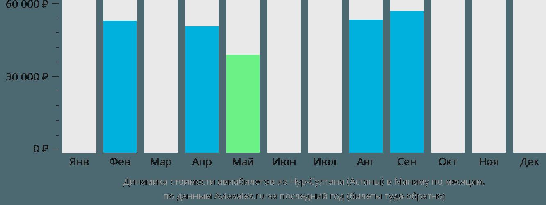 Динамика стоимости авиабилетов из Нур-Султана (Астаны) в Манаму по месяцам