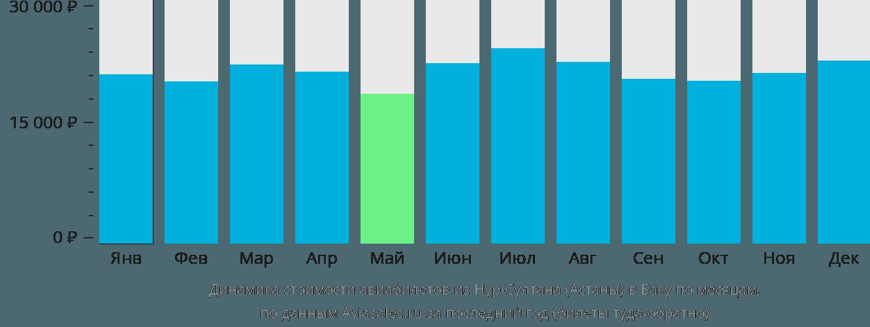Динамика стоимости авиабилетов из Астаны в Баку по месяцам