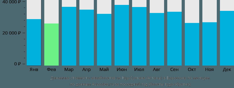 Динамика стоимости авиабилетов из Нур-Султана (Астаны) в Барселону по месяцам