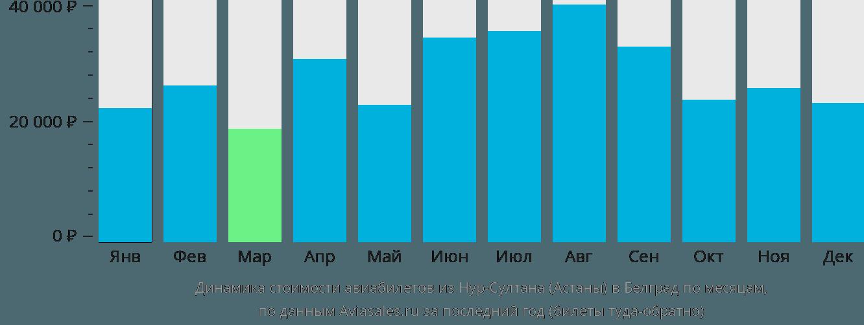 Динамика стоимости авиабилетов из Нур-Султана (Астаны) в Белград по месяцам