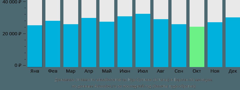 Динамика стоимости авиабилетов из Нур-Султана (Астаны) в Берлин по месяцам