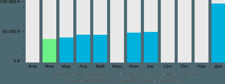 Динамика стоимости авиабилетов из Нур-Султана (Астаны) в Бейрут по месяцам