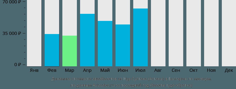 Динамика стоимости авиабилетов из Нур-Султана (Астаны) в Болгарию по месяцам