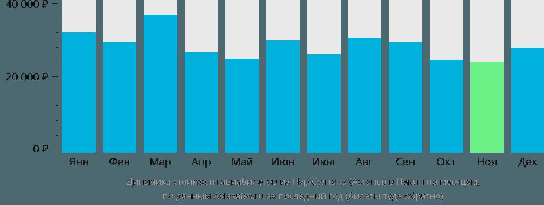 Динамика стоимости авиабилетов из Астаны в Пекин по месяцам