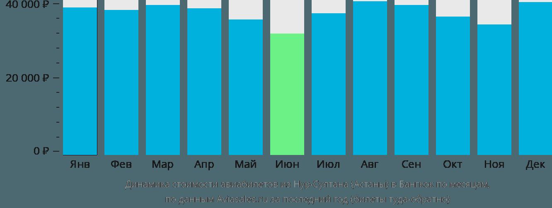 Динамика стоимости авиабилетов из Астаны в Бангкок по месяцам