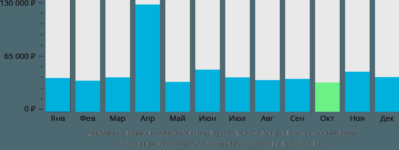 Динамика стоимости авиабилетов из Нур-Султана (Астаны) в Болонью по месяцам