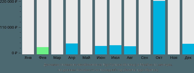 Динамика стоимости авиабилетов из Астаны в Мумбаи по месяцам