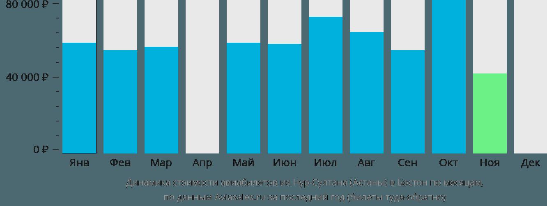Динамика стоимости авиабилетов из Нур-Султана (Астаны) в Бостон по месяцам