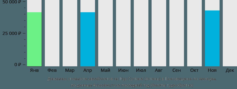 Динамика стоимости авиабилетов из Астаны в Благовещенск по месяцам