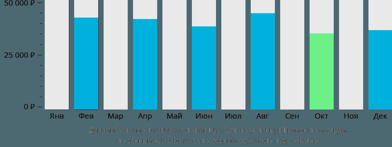 Динамика стоимости авиабилетов из Нур-Султана (Астаны) в Бремен по месяцам