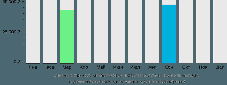 Динамика стоимости авиабилетов из Нур-Султана (Астаны) в Брно по месяцам