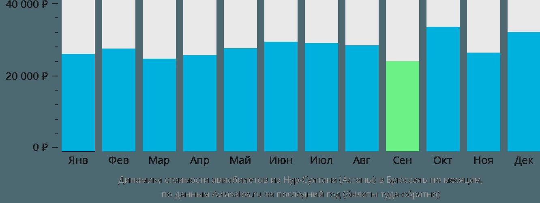 Динамика стоимости авиабилетов из Астаны в Брюссель по месяцам